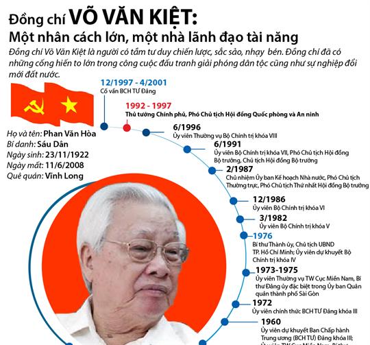 Đồng chí Võ Văn Kiệt: Một nhân cách lớn, một nhà lãnh đạo tài năng