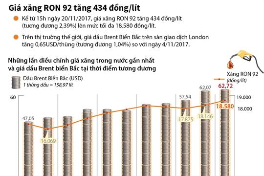Giá xăng RON 92 tăng 434 đồng/lít