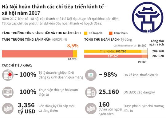 Hà Nội hoàn thành các chỉ tiêu phát triển kinh tế - xã hội năm 2017