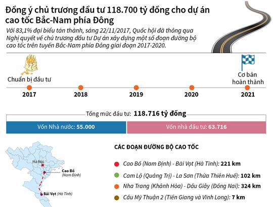 Đồng ý chủ trương đầu tư 118.700 tỷ đồng cho dự án cao tốc Bắc-Nam phía Đông