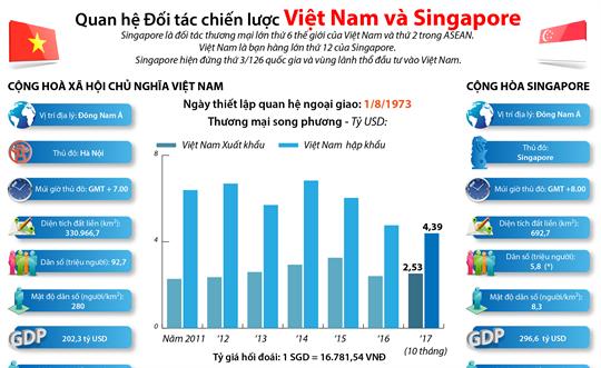 Quan hệ Đối tác chiến lược Việt Nam và Singapore