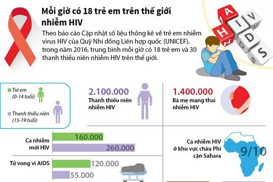 Mỗi giờ có 18 trẻ em trên thế giới nhiễm HIV