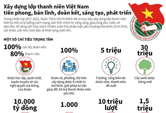 Xây dựng lớp thanh niên Việt Nam tiên phong, bản lĩnh, đoàn kết, sáng tạo, phát triển