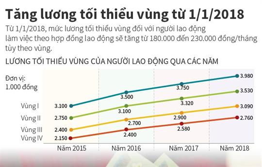 Tăng lương tối thiểu vùng từ 1/1/2018