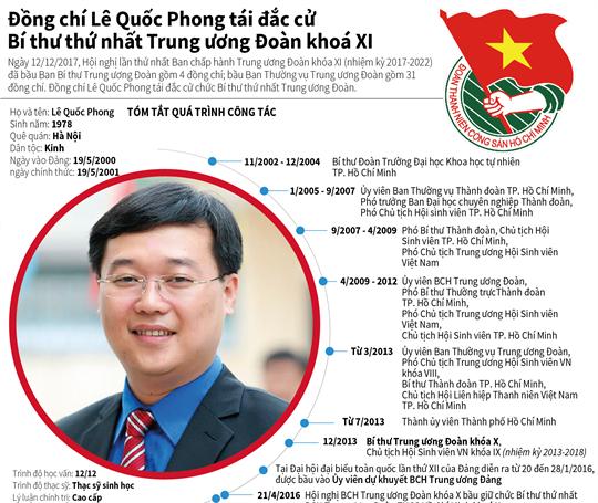 Đồng chí Lê Quốc Phong tái đắc cử Bí thư thứ nhất Trung ương Đoàn khoá XI