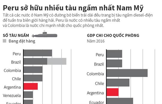 Peru sở hữu nhiều tàu ngầm nhất Nam Mỹ