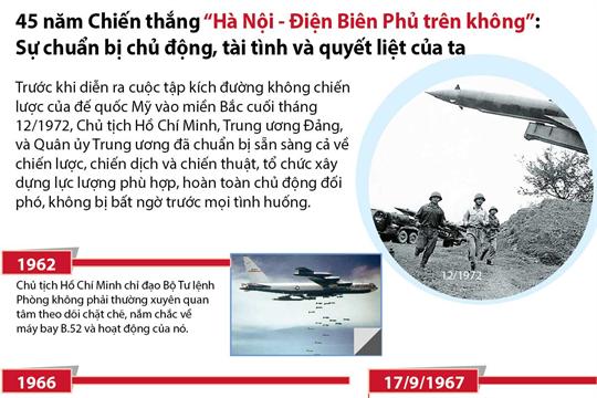 """45 năm Chiến thắng """"Hà Nội - Điện Biên Phủ trên không"""": Sự chuẩn bị chủ động, tài tình và quyết liệt của ta"""