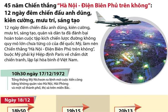 """45 năm Chiến thắng """"Hà Nội-Điện Biên Phủ trên không: 12 ngày đêm chiến đấu anh dũng, kiên cường, mưu trí, sáng tạo"""