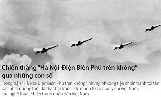 """Chiến thắng """"Hà Nội-Điện Biên Phủ trên không"""" qua những con số"""