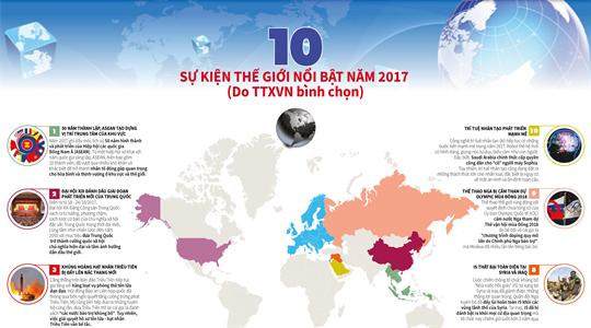 10 sự kiện thế giới nổi bật năm 2017 do TTXVN bình chọn