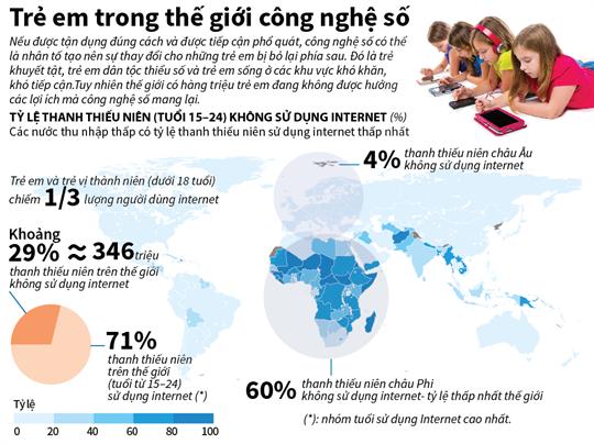 Trẻ em trong thế giới công nghệ số