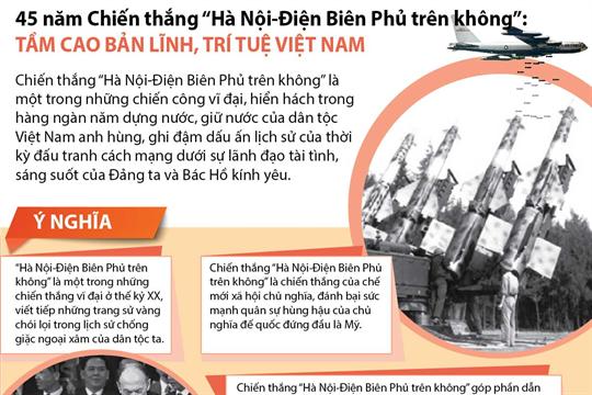 """45 năm Chiến thắng """"Hà Nội-Điện Biên Phủ trên không"""": Tầm cao bản lĩnh, trí tuệ Việt Nam"""