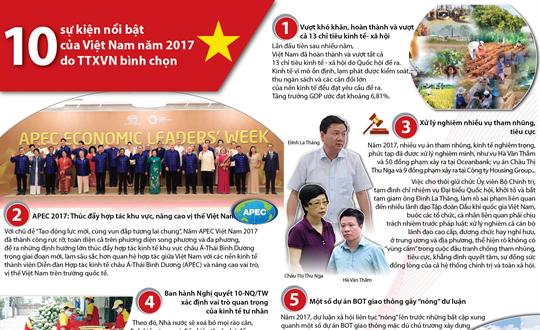 10 sự kiện nổi bật của Việt Nam năm 2017 do TTXVN bình chọn
