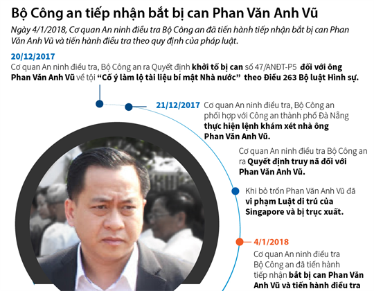 Bộ Công an tiếp nhận bắt bị can Phan Văn Anh Vũ