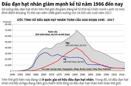 Đầu đạn hạt nhân giảm mạnh kể từ năm 1986 đến nay