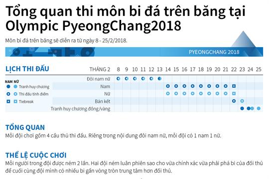 Tổng quan thi môn bi đá trên băng tại Olympic PyeongChang2018