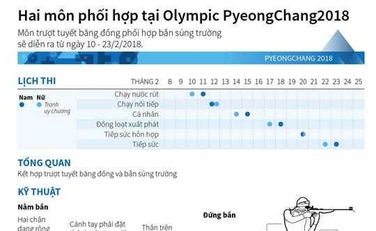 Hai môn phối hợp tại Olympic PyeongChang2018