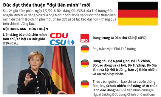 Đức đạt thỏa thuận