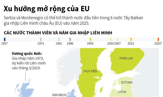 Xu hướng mở rộng của EU