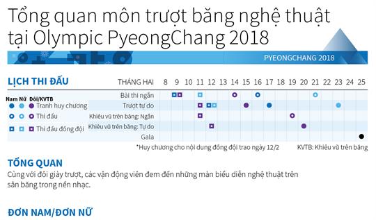 Tổng quan môn trượt băng nghệ thuật tại Olympic PyeongChang 2018