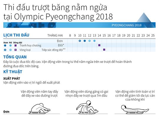 Thi đấu Trượt băng nằm ngửa ở tại Olympic Pyeongchang 2018