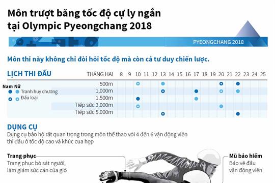 Môn trượt băng tốc độ cự ly ngắn tại Olympic Pyeongchang 2018