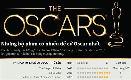 Những bộ phim có nhiều đề cử Oscar nhất
