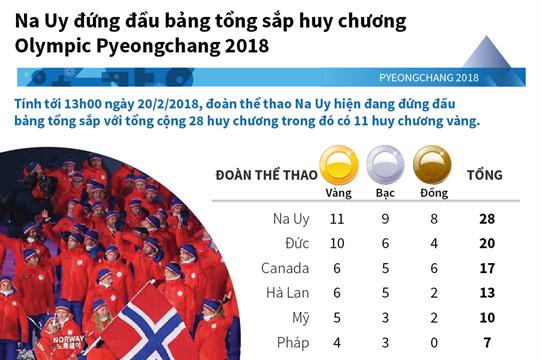 Na Uy đứng đầu bảng tổng sắp huy chương Olympic Pyeongchang 2018