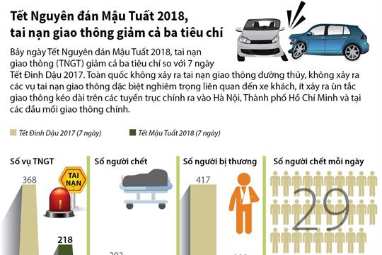 Tết Nguyên đán Mậu Tuất 2018, tai nạn giao thông giảm cả ba tiêu chí