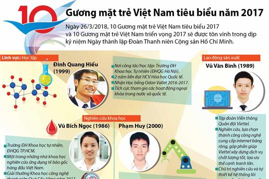 10 gương mặt trẻ Việt Nam tiêu biểu năm 2017