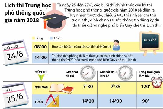 Lịch thi Trung học phổ thông quốc gia năm 2018