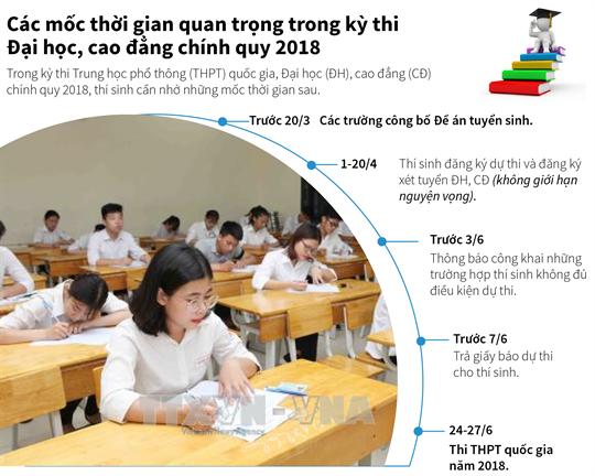 Các mốc thời gian quan trọng trong kỳ thi THQG,  ĐH, CĐ chính quy năm 2018