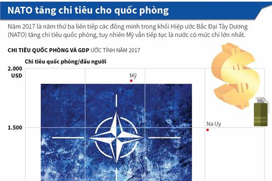 NATO tăng chi tiêu cho quốc phòng