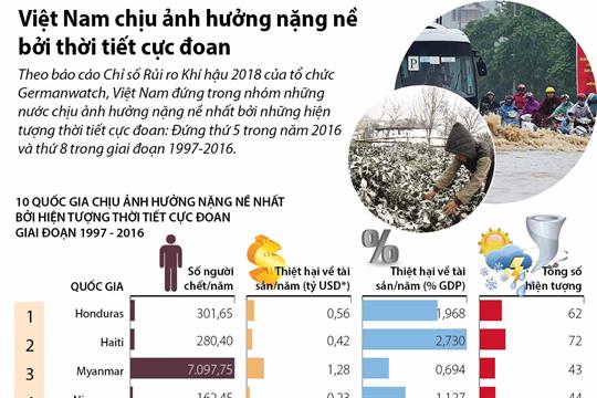 Việt Nam chịu ảnh hưởng nặng nề bởi thời tiết cực đoan