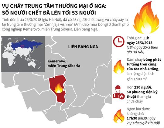 Vụ cháy trung tâm thương mại ở Nga: Số người chết đã lên tới 53 người