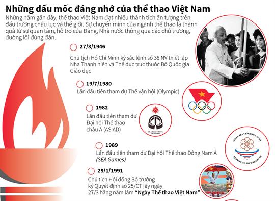 Những dấu mốc đáng nhớ của thể thao Việt Nam