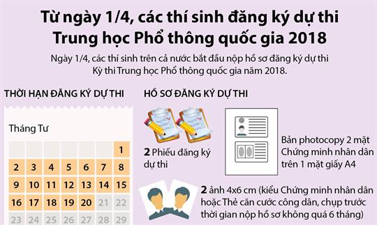 Từ ngày 1/4, các thí sinh đăng ký dự thi Trung học Phổ thông quốc gia 2018