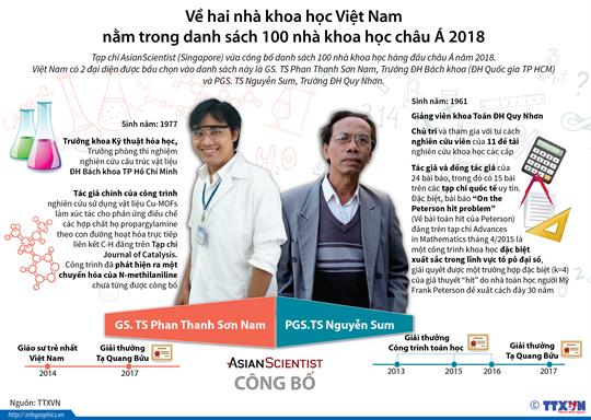 Về hai nhà khoa học Việt Nam nằm trong danh sách 100 nhà khoa học châu Á 2018