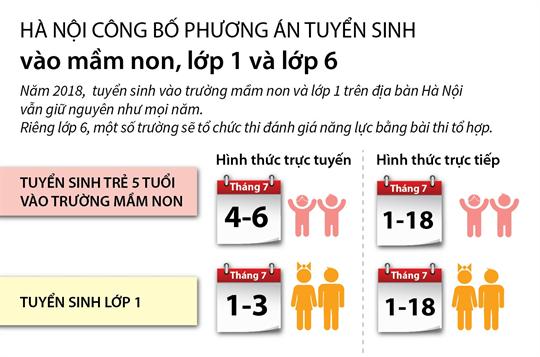 Hà Nội công bố phương án tuyển sinh vào mầm non, lớp 1 và lớp 6