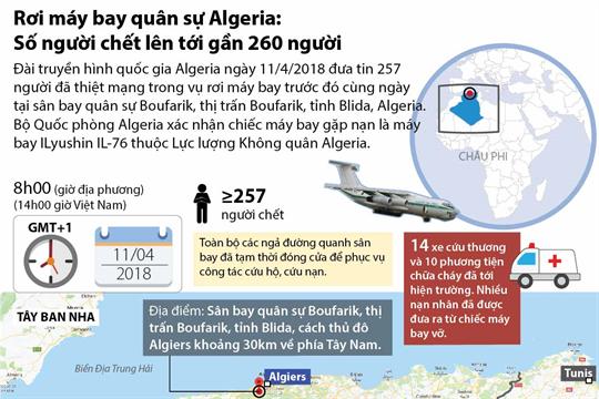 Rơi máy bay quân sự Algeria: Số người chết lên tới gần 260 người