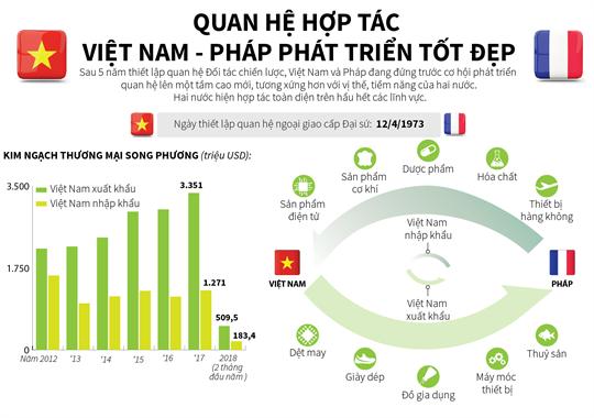 Quan hệ hợp tác Việt Nam - Pháp phát triển tốt đẹp