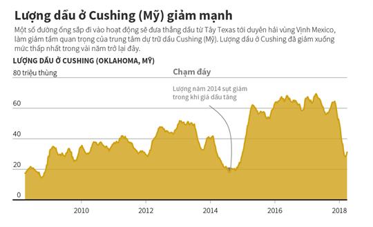 Lượng dầu ở Cushing (Mỹ) giảm mạnh