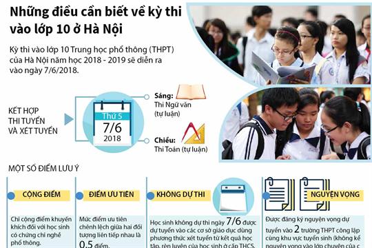 Những điều cần biết về kỳ thi vào lớp 10 ở Hà Nội