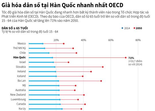 Già hóa dân số tại Hàn Quốc nhanh nhất OECD