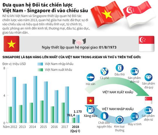 Đưa quan hệ Đối tác chiến lược Việt Nam - Singapore đi vào chiều sâu