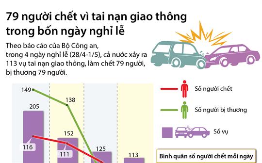 79 người chết vì tai nạn giao thông trong bốn ngày nghỉ lễ