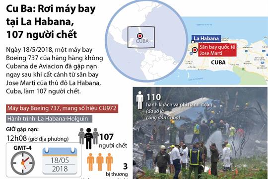 Cu Ba: Rơi máy bay tại La Habana, 107 người chết