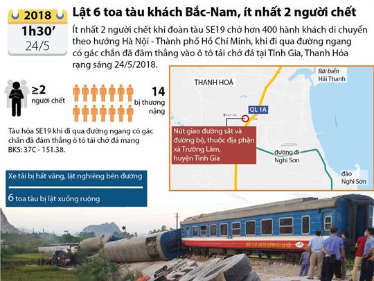 Lật 6 toa tàu khách Bắc-Nam, ít nhất 2 người chết