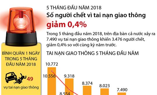 5 tháng đầu năm 2018: Số người chết vì tai nạn giao thông giảm 0,4%