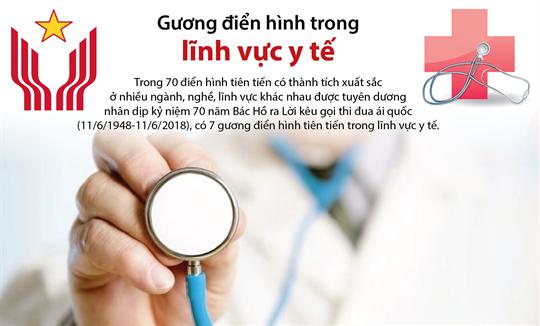 Gương điển hình trong lĩnh vực y tế